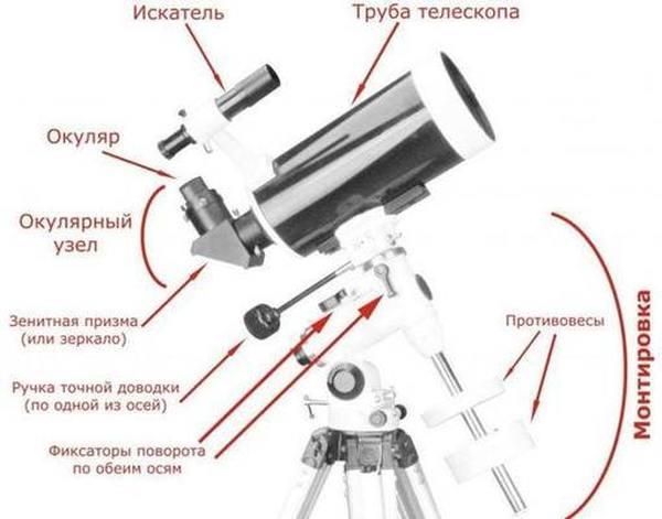 ТОП лучших телескопов рейтинг 2020
